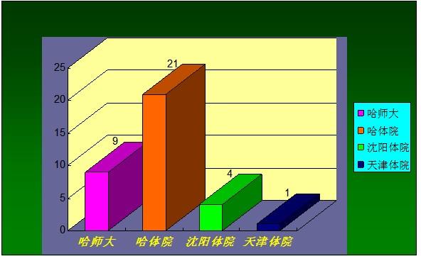 师资队伍学缘结构表
